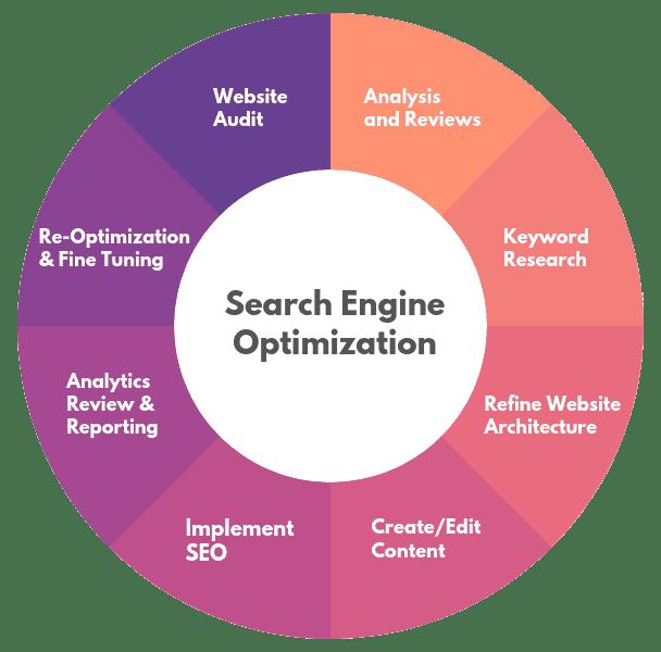 1  SEO - Search Engine Optimization Services - Envision